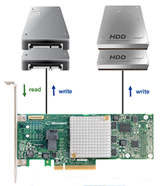 Max Performance of Microsemi Adaptec Series 8E and Cost-effective redundancy