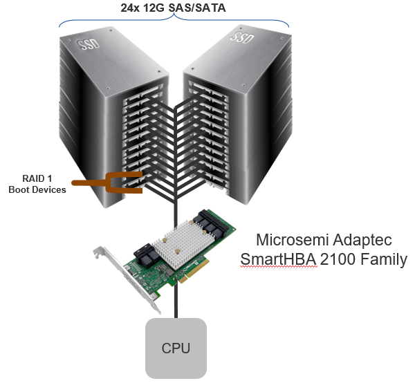 Microsemi SmartHBA 2100 with SmartIOC 2100 with basic RAID
