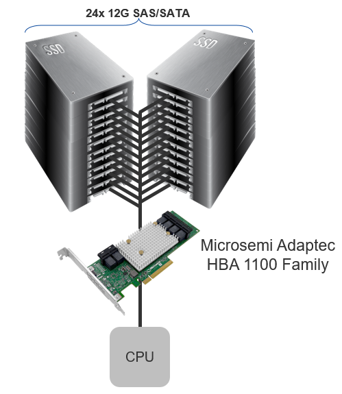 Microsemi Adaptec SmartHBA 1100 with SmartIOC 2100 to enable efficient Hyperscale Data Centers