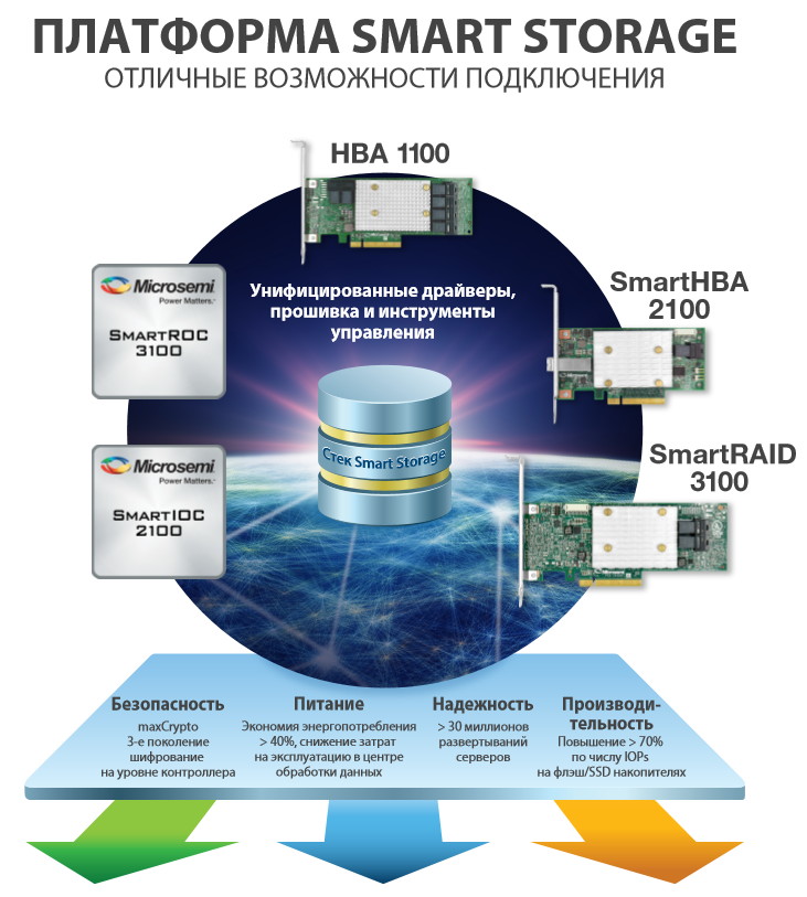 Microsemi Smart Family